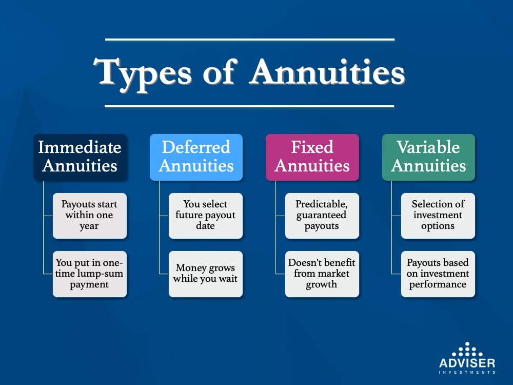An infographic highlighting the differences between the four types of annuities: Immediate Annuities, Deferred Annuities, Fixed Annuities and Variable Innuities