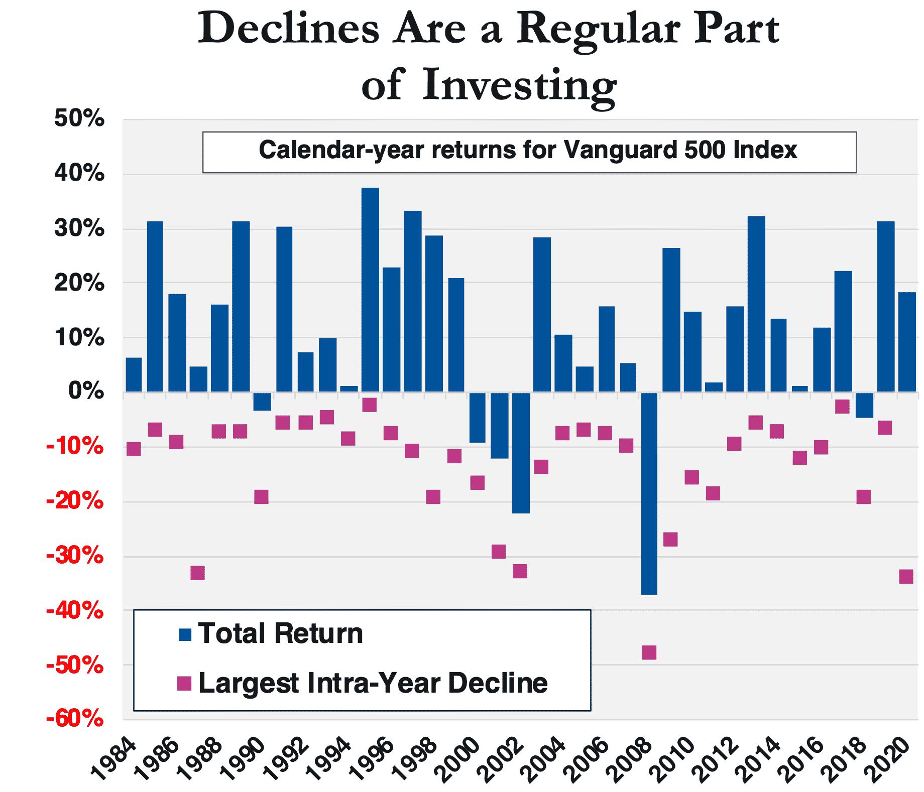Chart displaying calendar-year returns for vanguard 500 index