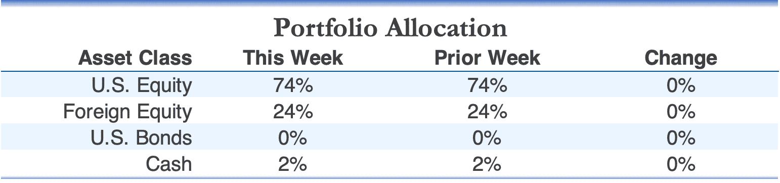 AIQ Tactical Global Growth