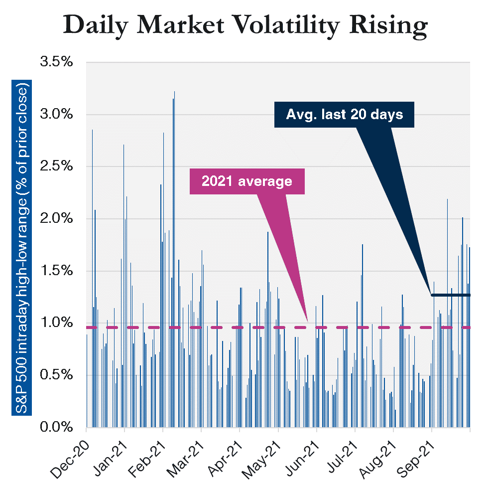 This chart shows how market volatility has risen over the last 20 days compared to the rest of 2021.