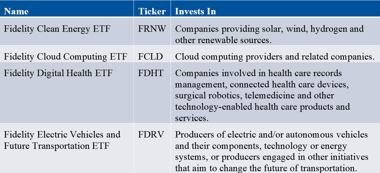 Fidelity thematic funds
