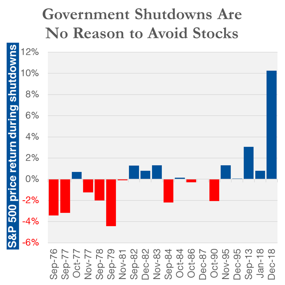 Government shutdown stocks performance