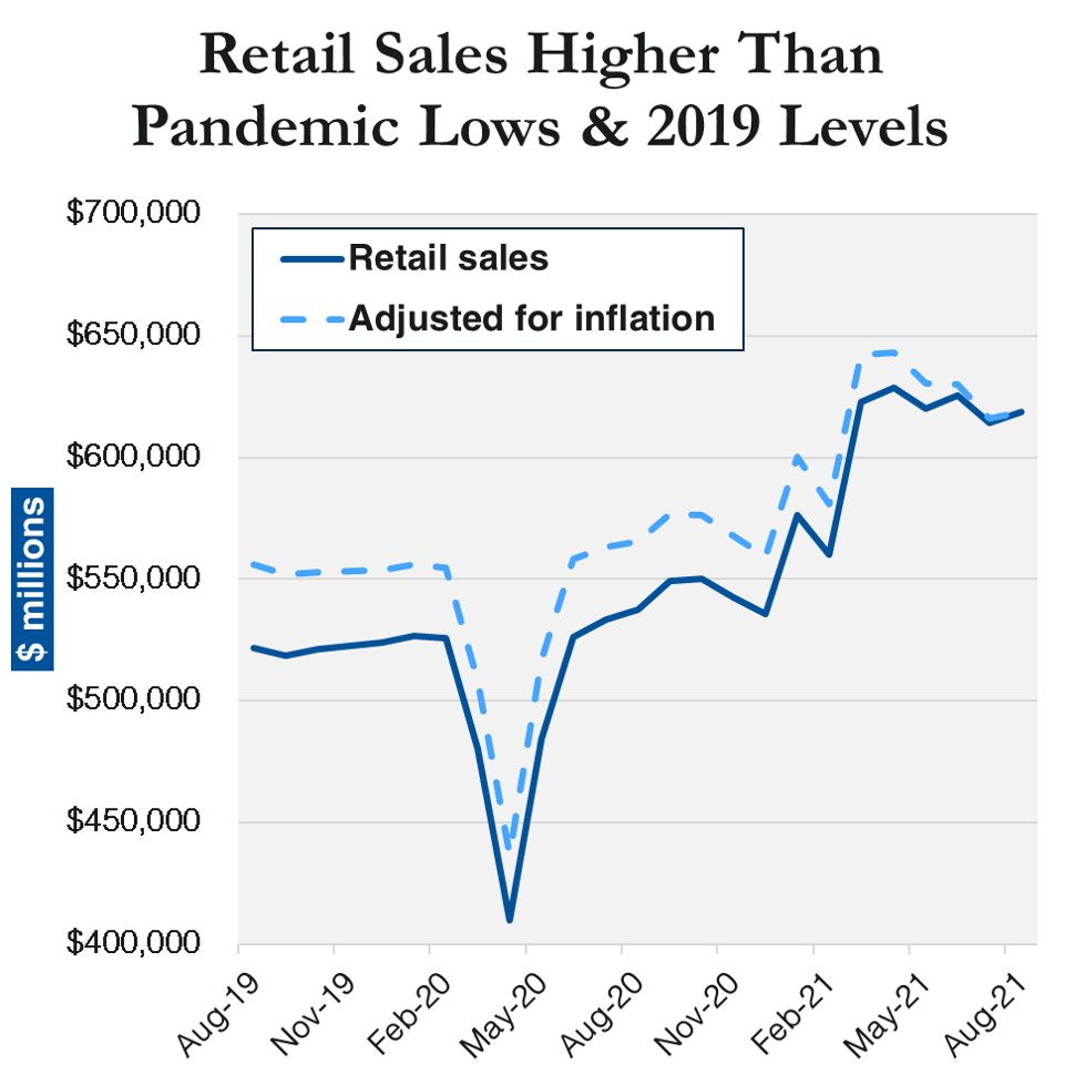 retail sales higher than pandemic lows
