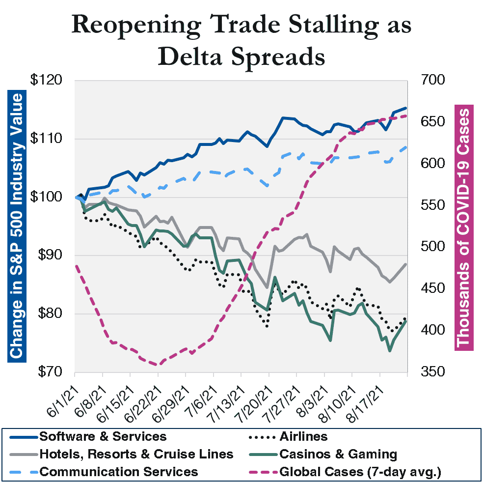 This chart compares the change in values for the airline, casino & gaming, energy, hotels, resorts and cruise lines, software & services and communication industries against the moving 7-day average of new global COVID-19 cases from 6/1/21 to 8/23/21.