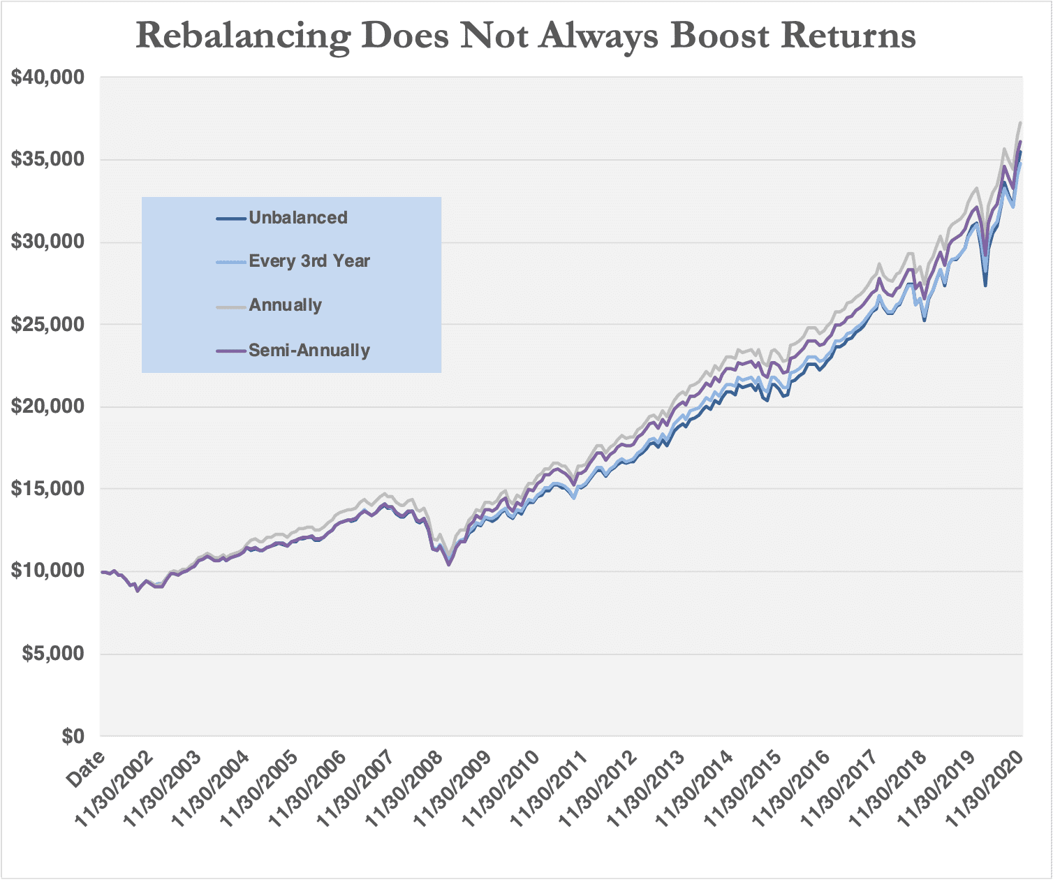 Chart demonstrating that rebalancing does not always boost returns