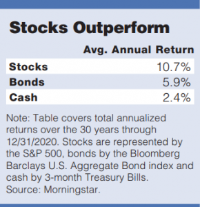 30-year average annual returns for stocks, bonds and cash. Stocks have outperformed significantly.
