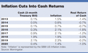 The impact of inflation on cash returns over the last 8 years. When yields are low, inflation can outpace cash returns, meaning that you lose spending power over time.