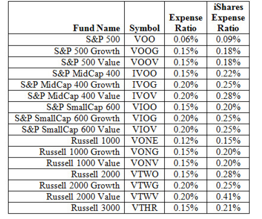 Vanguard launches new ETFs tracking S&P indexes