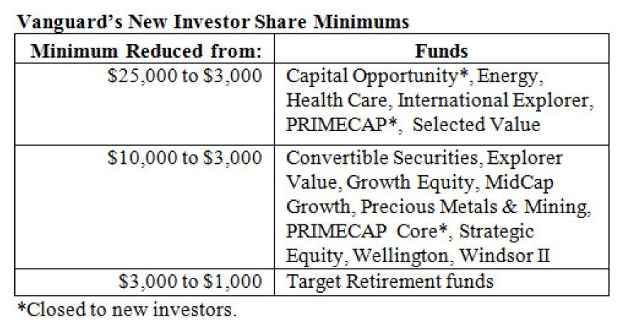 Vanguard Fund Minimums